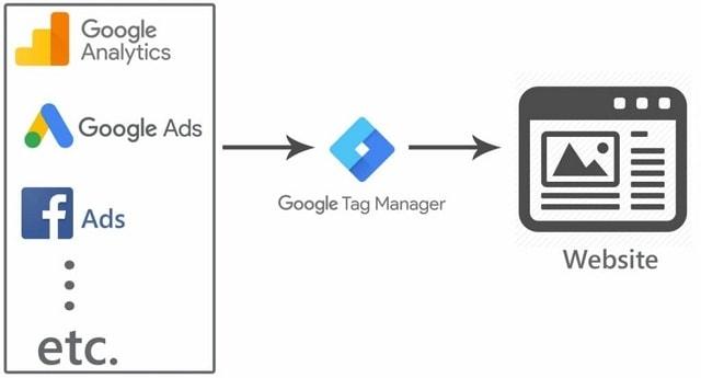 Google Tag Manager cho phép người dùng sử dụng hoàn toàn miễn phí
