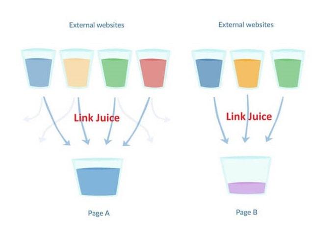 Khái niệm về Link juice là gì