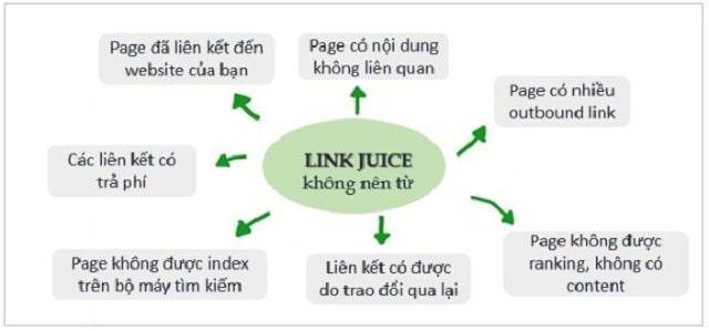 Link Juice không đến từ nguồn nào