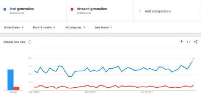 Google trend giúp so sánh chất lượng của các từ khóa
