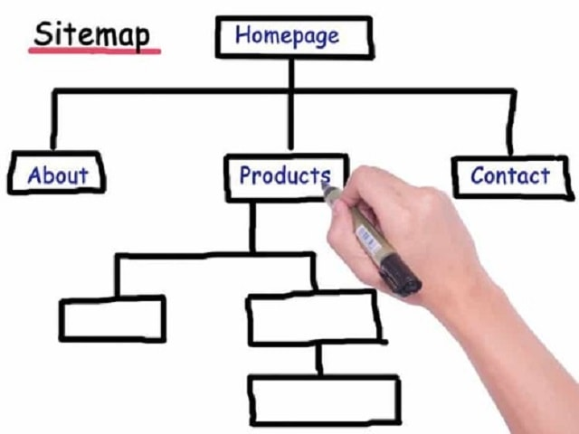 Tìm hiểu về sitemap là gì