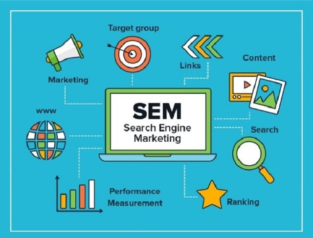 SEM = Search Engine Marketing.