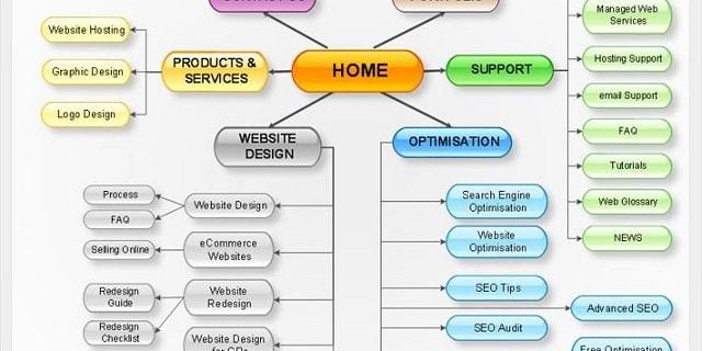 Sitemap ảnh hưởng trực tiếp quá trình làm SEO