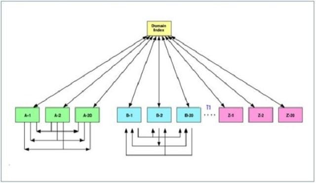 Ưu điểm của phương pháp Link wheel là gì