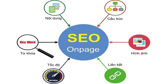 Vai trò của Seo Onpage