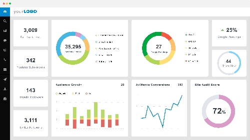 sự khác nhau giữa report và dashboard là gì