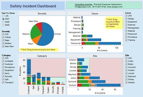 KPI dashboard là gì