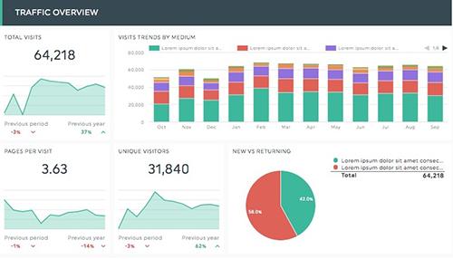 dashboard trình bày trực quan hoá dữ liệu tương tác