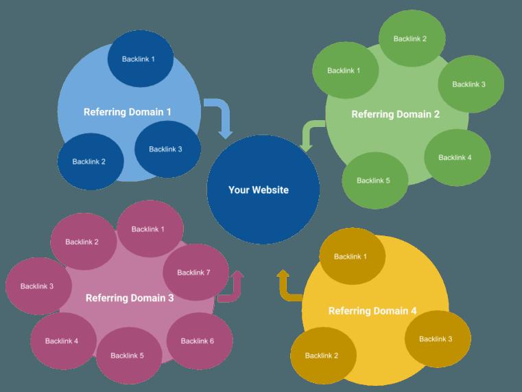 10 Cách để nhận thêm Referring domains là gì