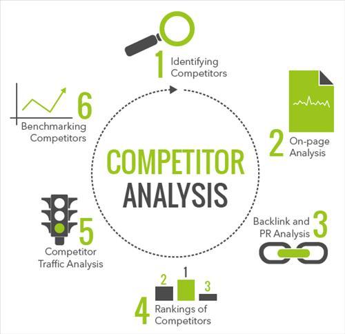 Competitive Analysis trong câu hỏi seo audit là gì