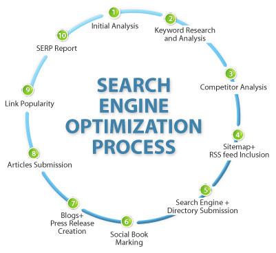 Search Engine Optimization trong câu hỏi Digital marketing là gì