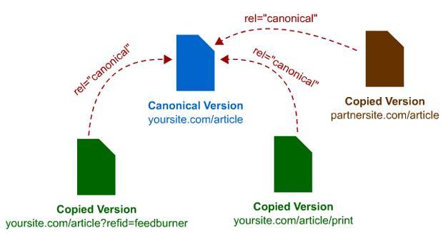 Cố ý tạo ra nhiều phiên bản của một trang trong câu hỏi canonical url là gì