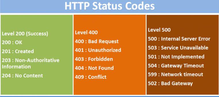 Đặt mã trạng thái HTTP 4XX vào URL gốc trong câu hỏi canonical là gì
