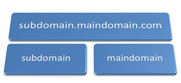 Sự khác nhau cơ bản giữa Domain và Subdomain