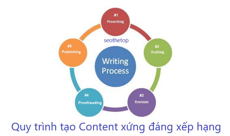 Những cách để tạo ra một Content Strategy