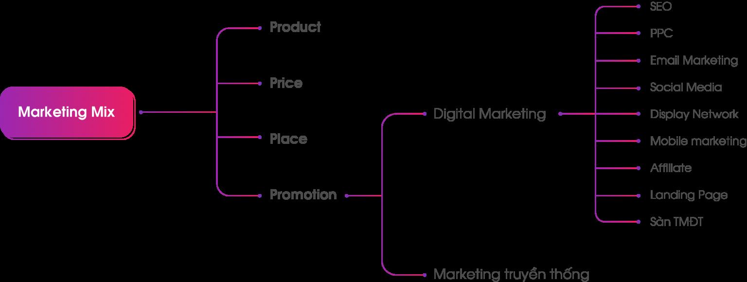 Digital marketing dưới dạng sơ đồ kênh trong câu hỏi digital marketing là gì