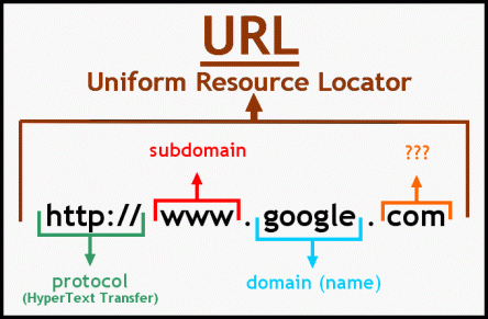 Sử dụng URL tuyệt đối trong câu hỏi canonical url là gì